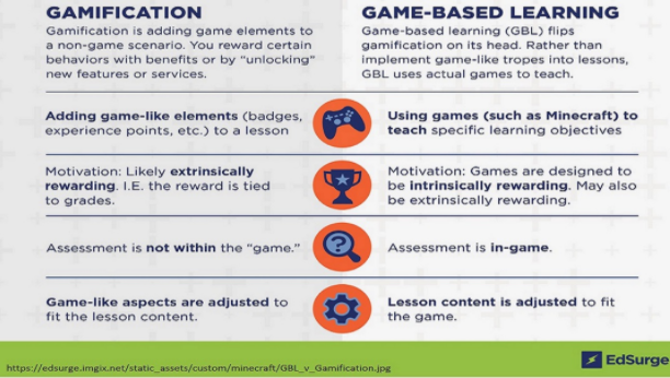 The differences between gamification and game-based learning (Microsoft, 2021)